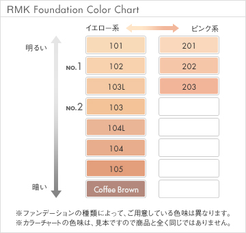 RMK Creamy Foundation N SPF28 PA++